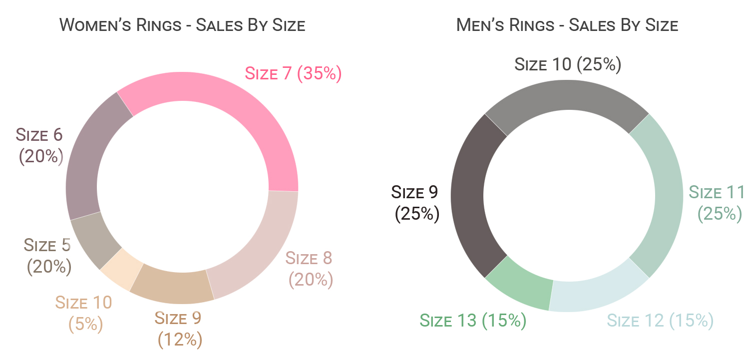 average ring size, for men, for women, rings, sizing